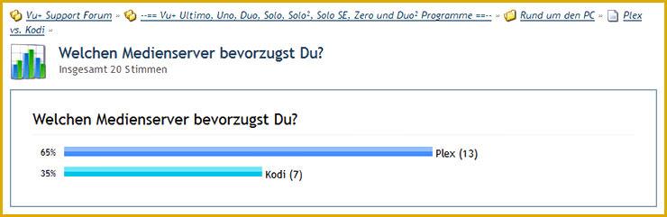 Das Umfrageergebnis zum Plex Kodi Vergleich (vuplus-support.org)